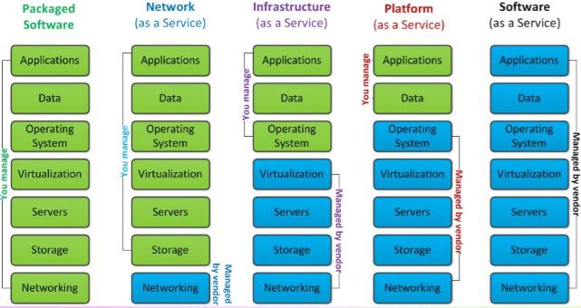 capabilities chart